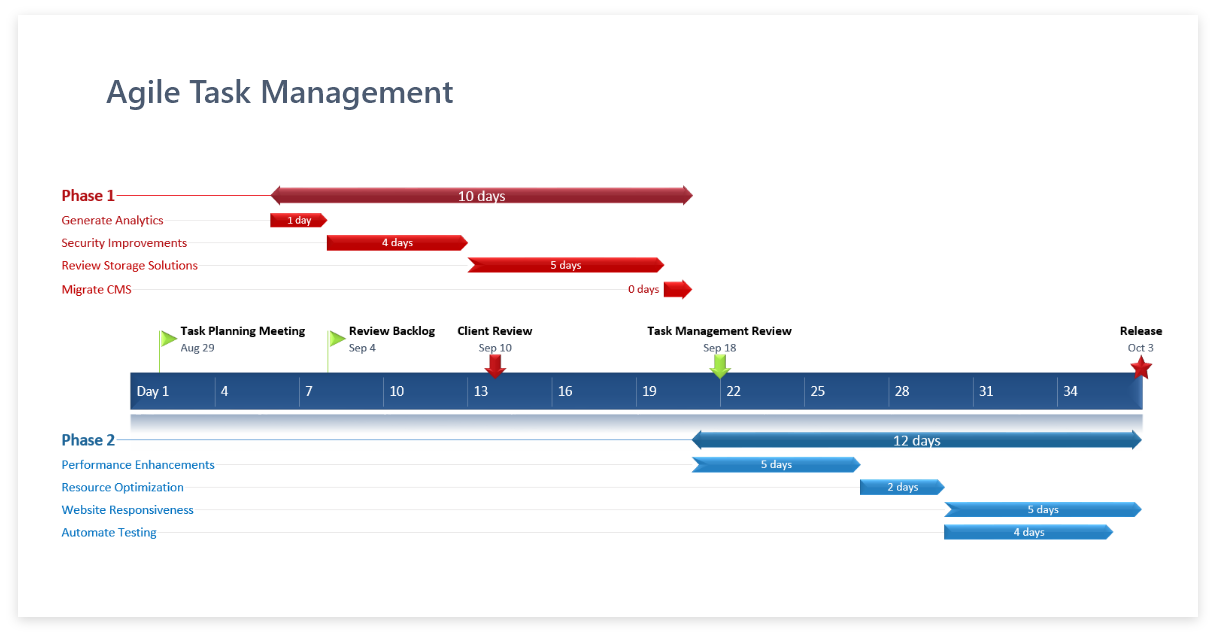 Agile task management Template