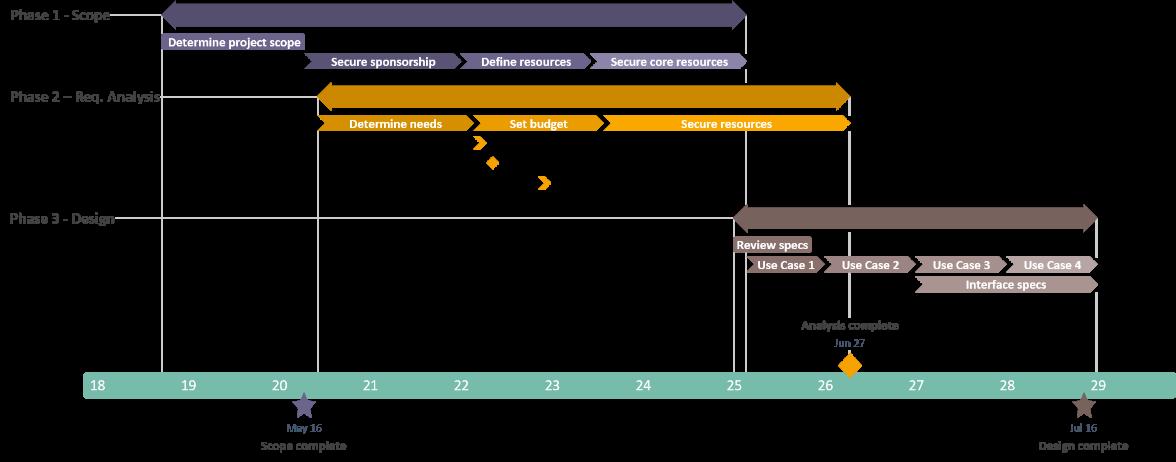 Zeitleiste für die Aufgabenverwaltung