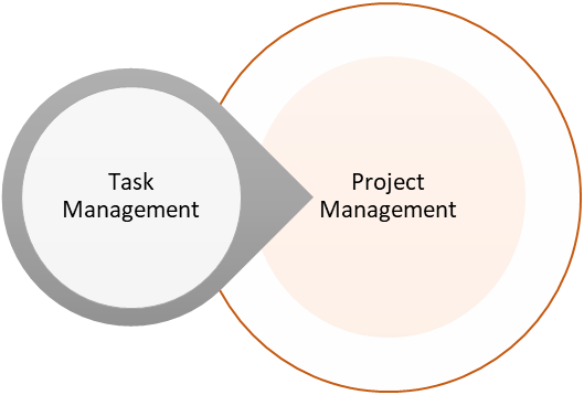 Aufgabenmanagement vs. Projektmanagement