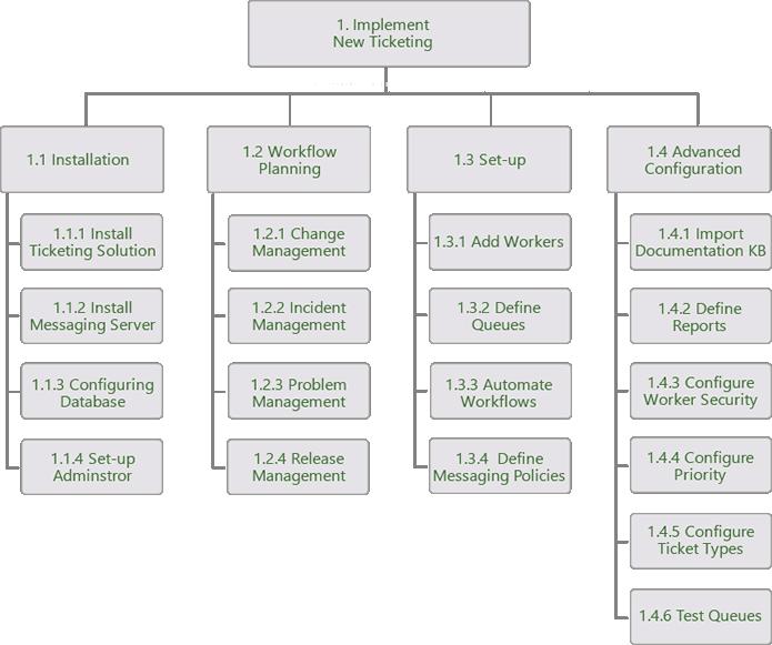 Diagramm des Projektplans
