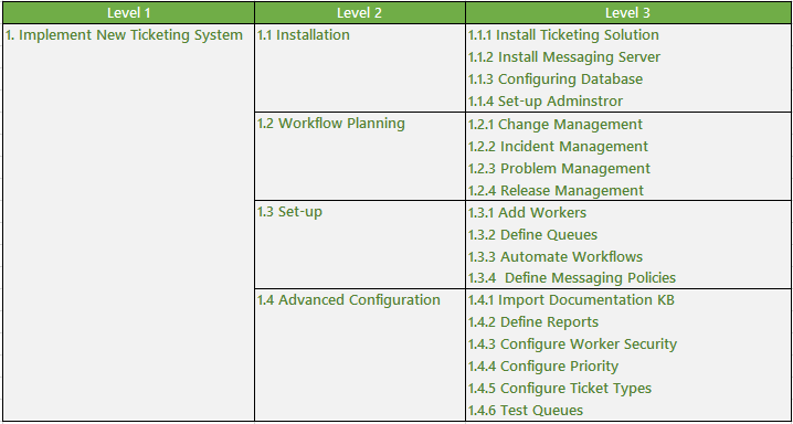 Project work breakdown table