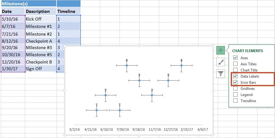 Chart Elements with Data Labels and Error Bars