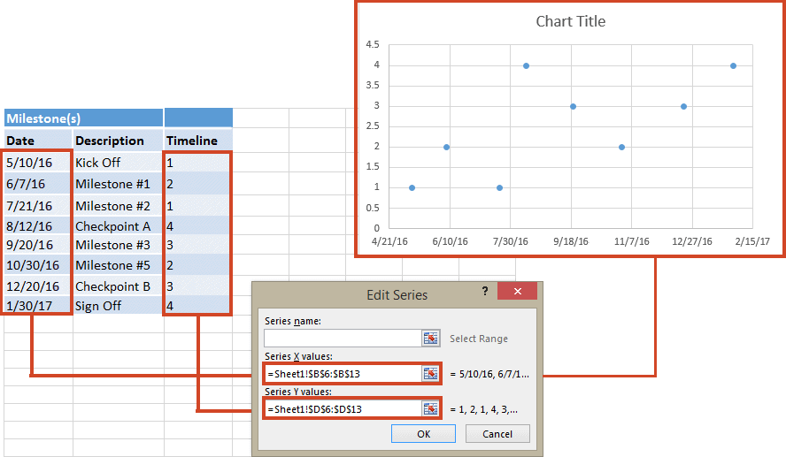 Date and Timeline data