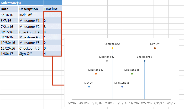 Sequence of Plotting Values