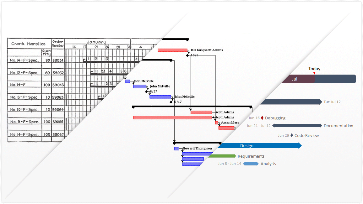 Office Timeline: Gantt Chart history, Resources & Visual Tools