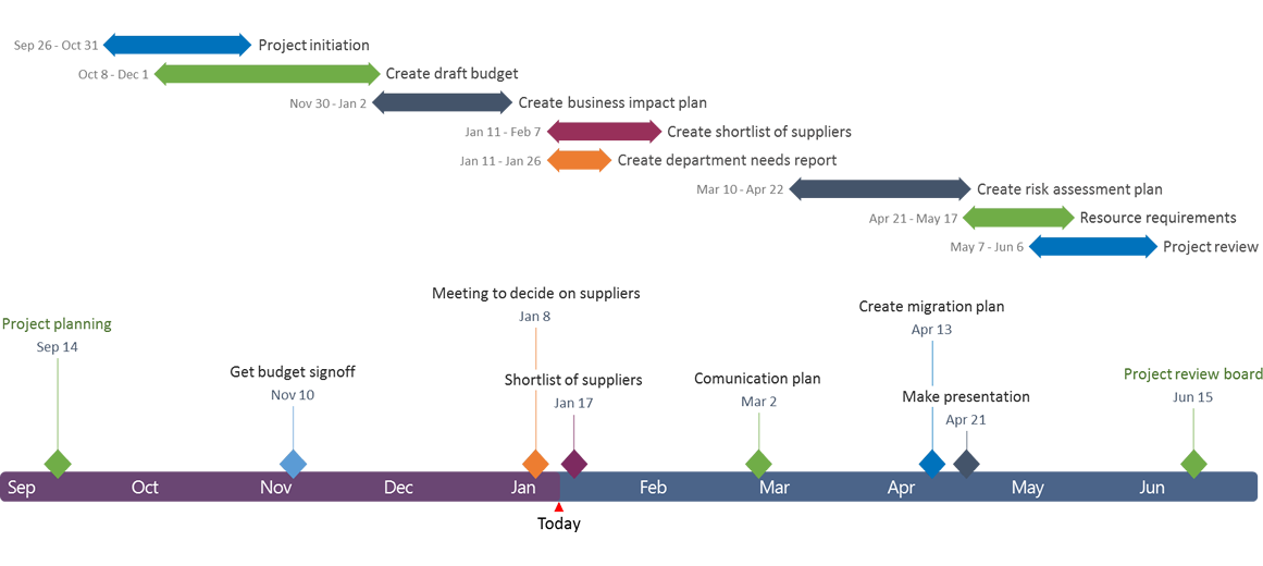 Office Timeline Gantt Chart History Resources Visual Tools