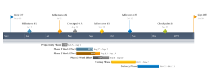 Auto-generated Gantt chart sample