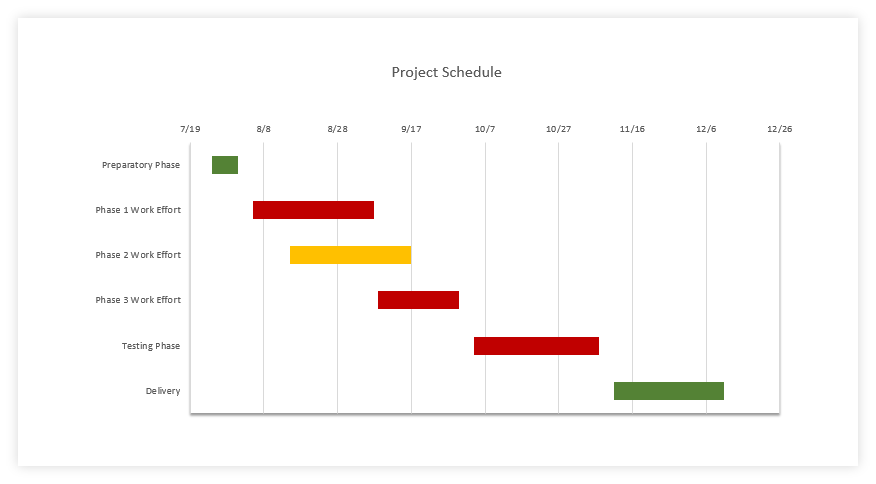 Final manual Gantt chart in PowerPoint