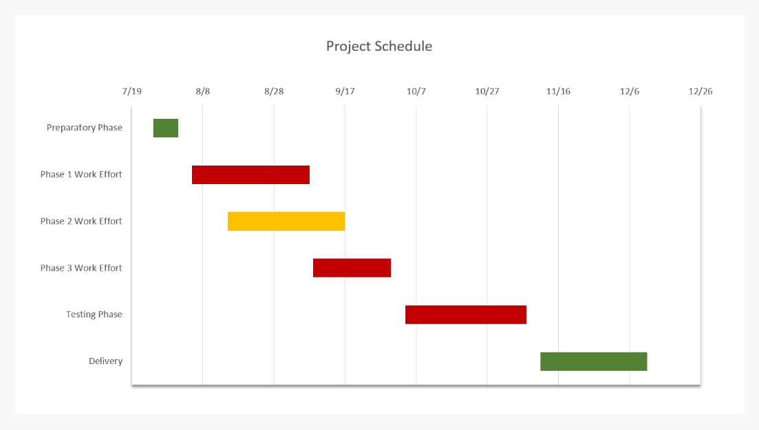 Make Gantt Charts With Your Usual Productivity Tools