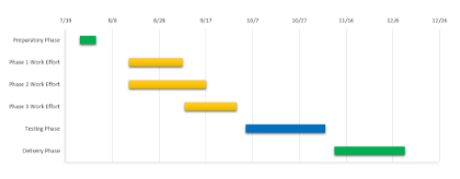 Word Gantt Chart Sample