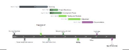 Pincello Gantt Chart Sample