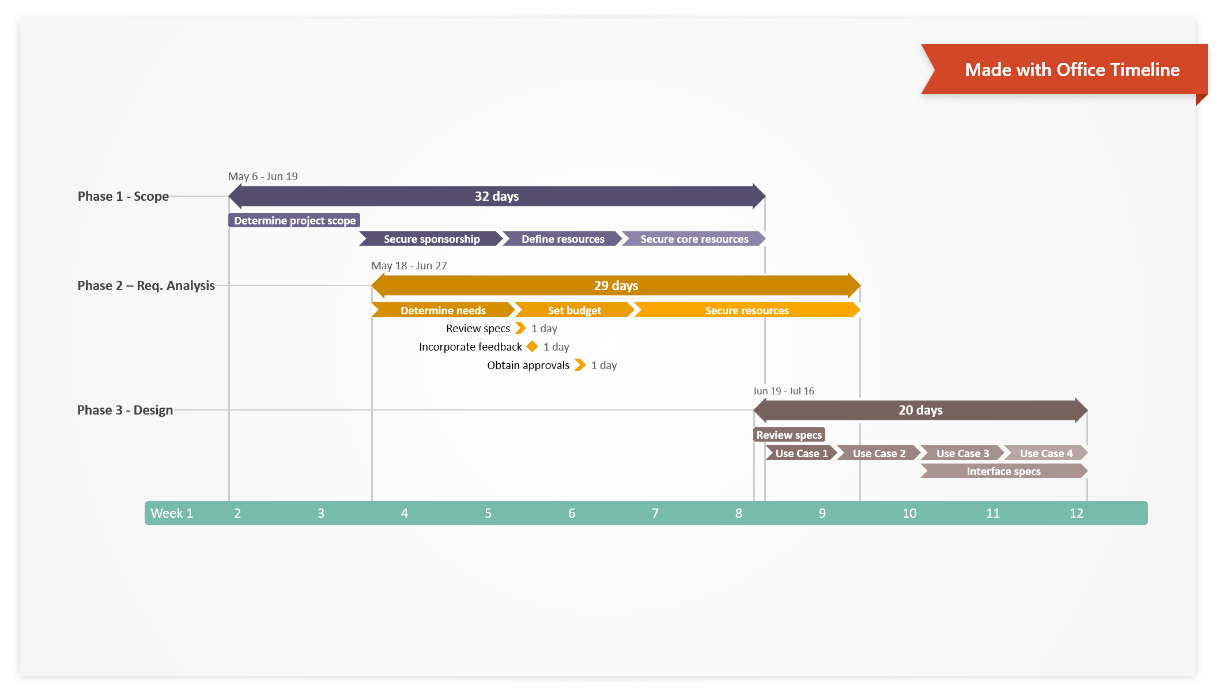 How to Make a Gantt Chart with Your Usual Tools + Free Templates