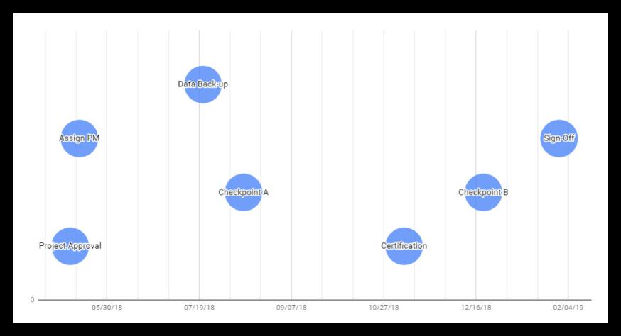 Formatted Google Docs Timeline
