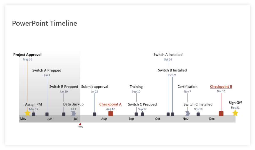 Final PowerPoint timeline from .mpp data