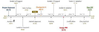 Microsoft Project Timeline Sample