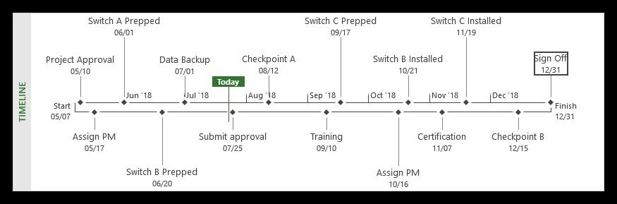 Reposition overlapping milestones