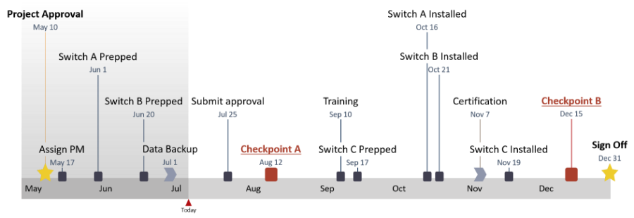 PowerPoint Timeline Example