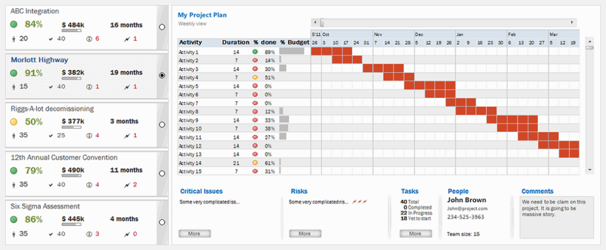 Project Plan Dashboard  Project Status Report Excel