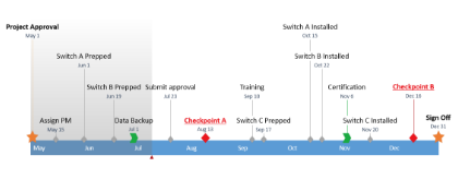 PowerPoint Timeline Sample