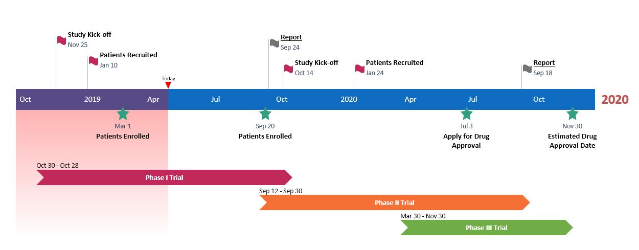 Pharma industry timeline