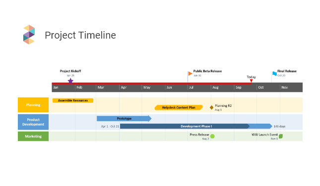 Timeline made with the Office Timeline Add-in