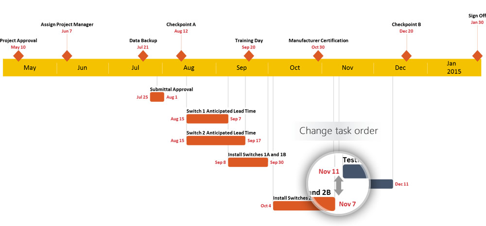 Gantt chart maker for project planners