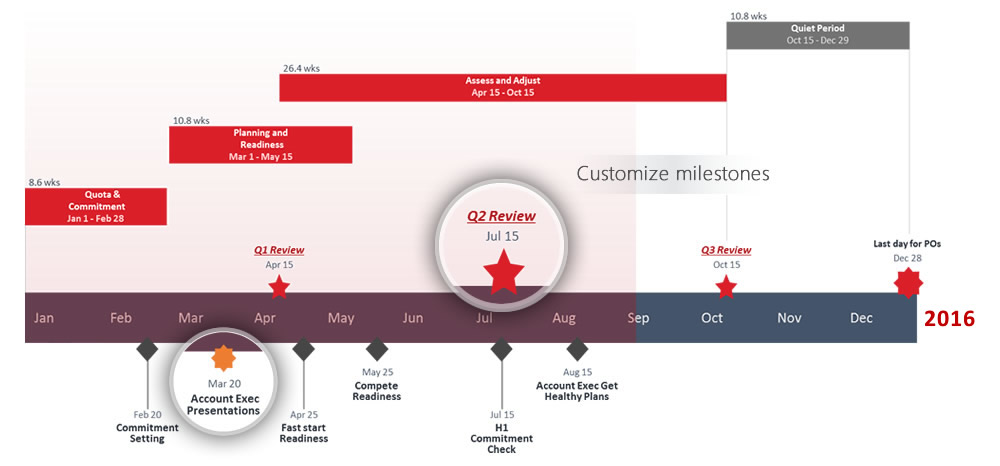office timeline   1 gantt chart software for executive