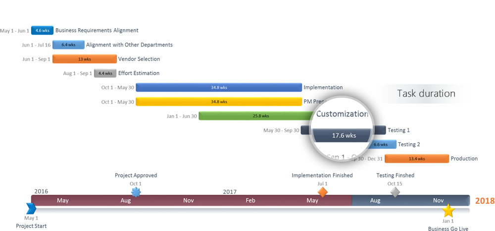 Gantt Chart software for PowerPoint