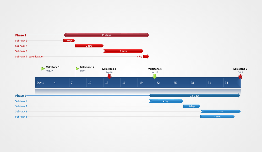 Agile Gantt Chart Sample