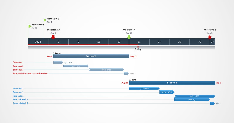 examples of gantt charts and timelines