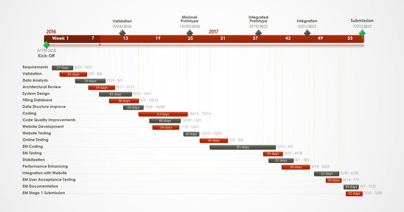 Traditioneel Gantt-diagram