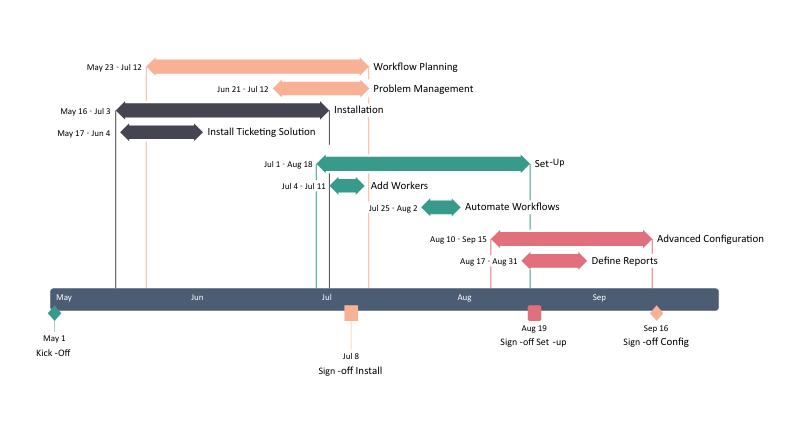 Gantt-diagram voorbeeld