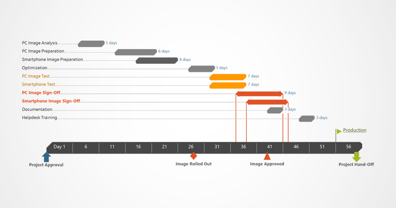 IT Project management Gantt-diagram.