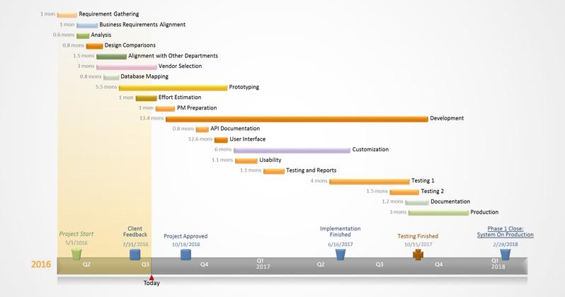 Gantt-Diagramm für quartalsweises Programmmanagement