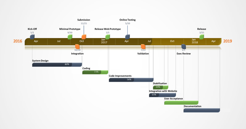 Progress Gantt-diagram met percentage voltooid.