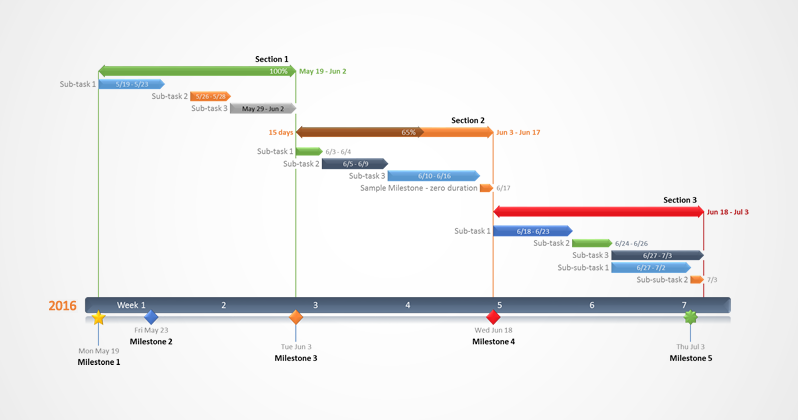 Project management Gantt-diagram met onderverdeelde taken.