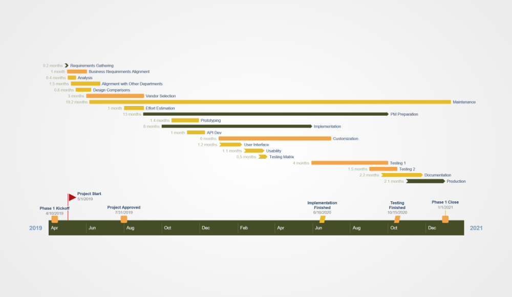 Program Management Gantt Chart Sample