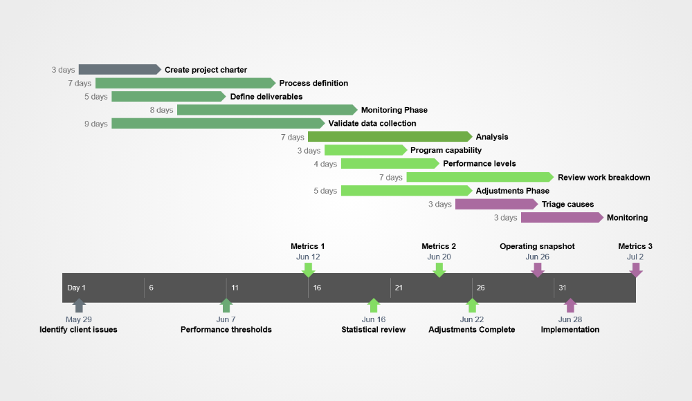 Project Overview Gantt Chart Sample