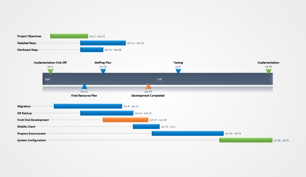 Project Planning Gantt Chart Sample