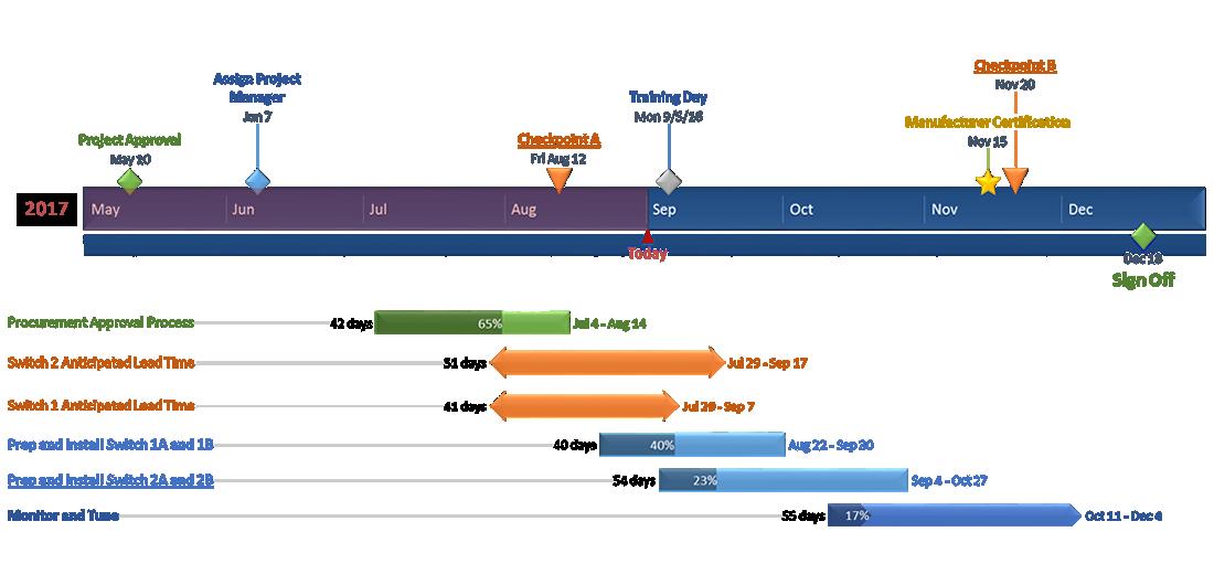 Office Timeline: Office Timeline Plus Edition