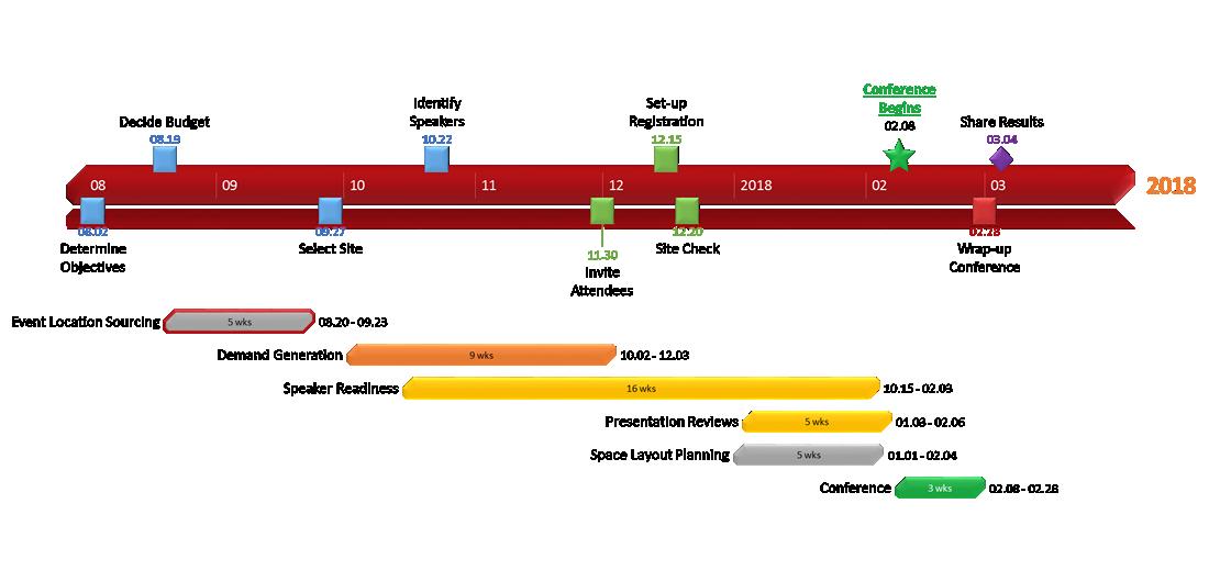 Timeline Office Pasoevolistco - Timeline chart template