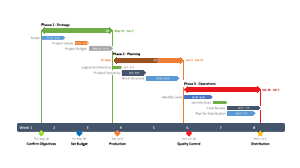 Hoe om voorwaardelike formatering te gebruik om 'n Gantt-grafiek in Excel te skep?