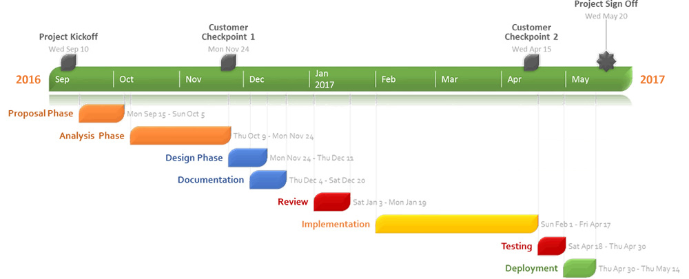 Gantt chart made with project management software