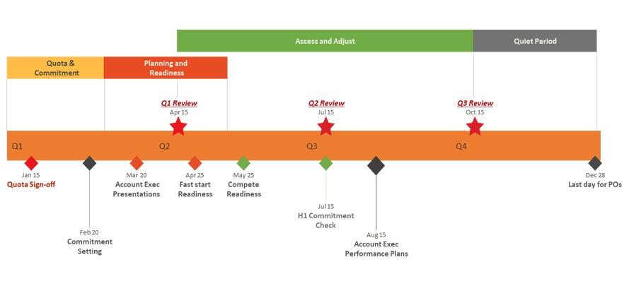 Office Timeline Creer Frise Chronologique Amp Gantt En Ligne