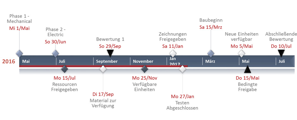 Timeline template made with timeline maker software