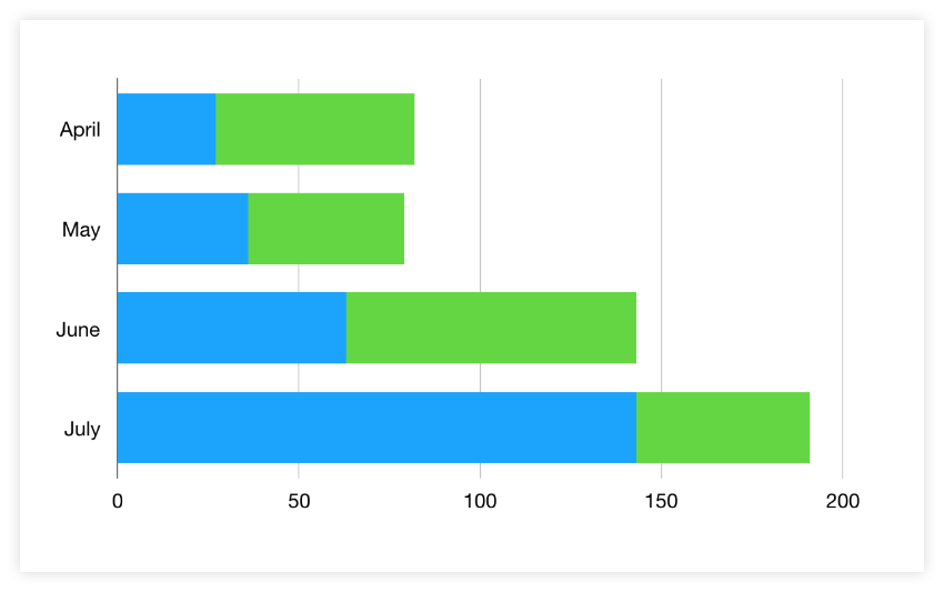 Auto-Generated 2D Stacked Bar Chart