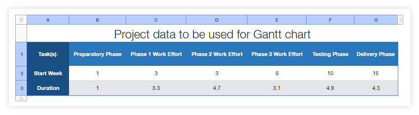 Copy your Gantt chart data table