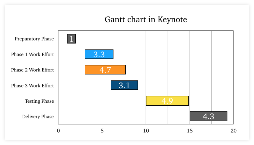 Final Gantt Chart in Keynote for Mac