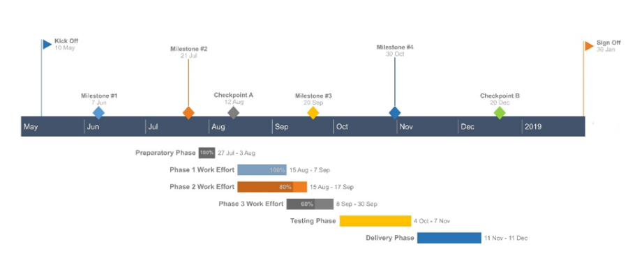How to Make a Gantt Chart in Keynote for Mac + Free Template