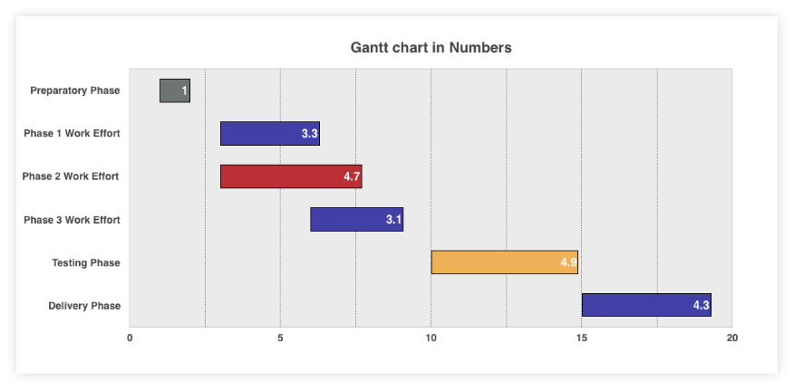 How to Make a Gantt Chart in Numbers for Mac + Template